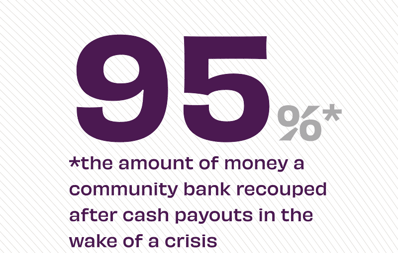 Statistic on a Community Bank post crisis