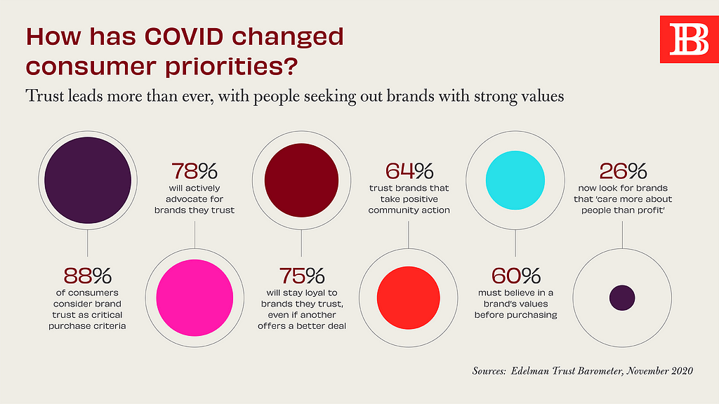 How has COVID changed customer priorities?