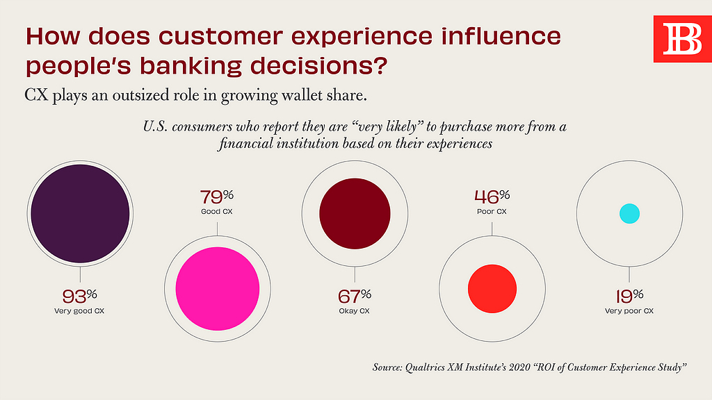 How does customer experience influence people's banking decisions?