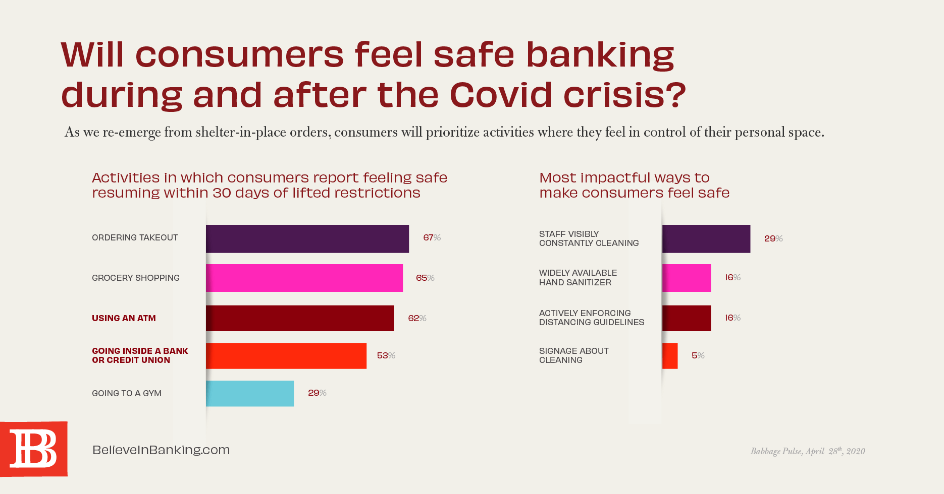 Statistics on consumers feeling safe banking after COVID