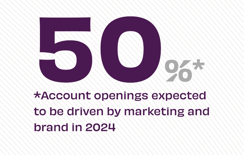 50% of account openings expected to be driven by marketing and brand in 2024
