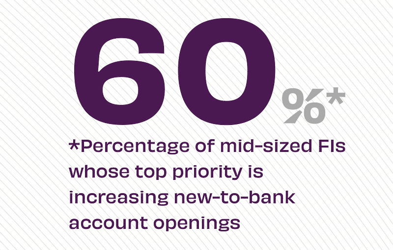 60% of mid-sized FIs whose top priority is increasing new-to-bank account openings