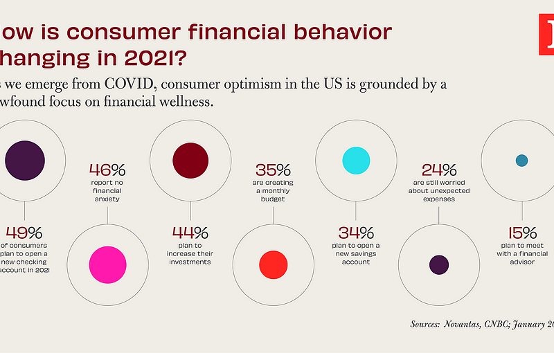 How is consumer financial behavior changing in 2021?