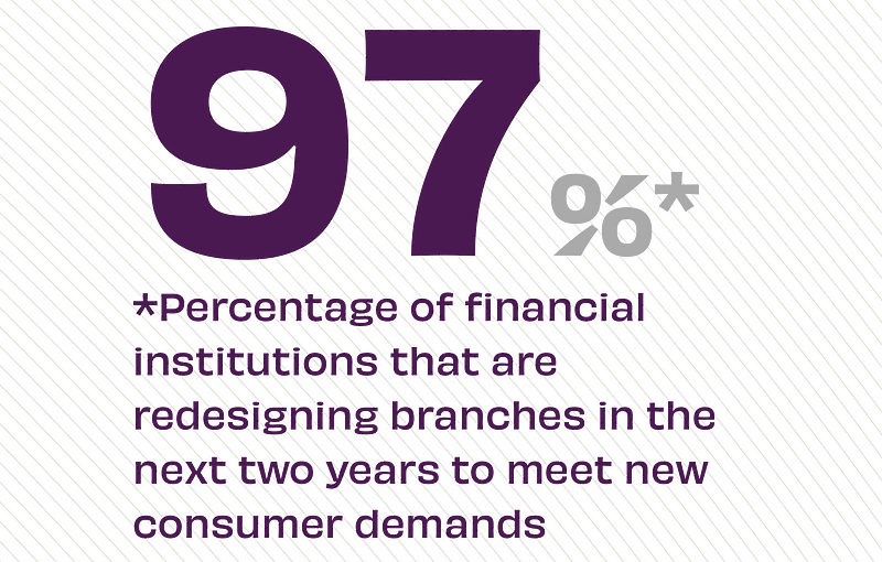 97% of financial institutions that are redesigning branches in the next two years to meet new consumer demands.