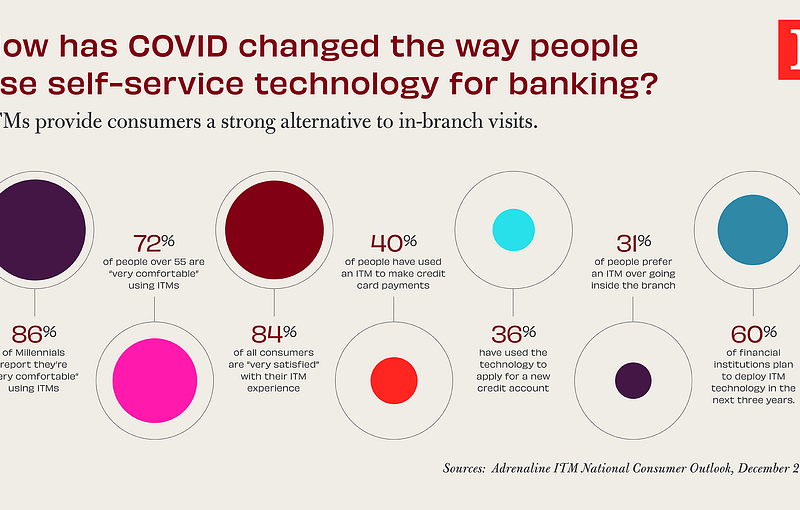 How has COVID changed the way people use self-service technology for banking?