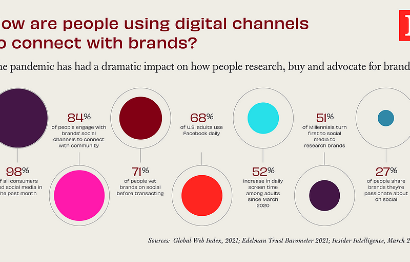 How are people using digital channels to connect with brands?